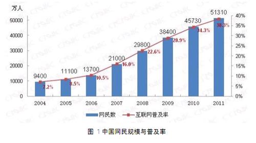 20120117_写真_中国_CNNIC_統計1