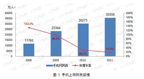 20120117_写真_中国_CNNIC_統計2
