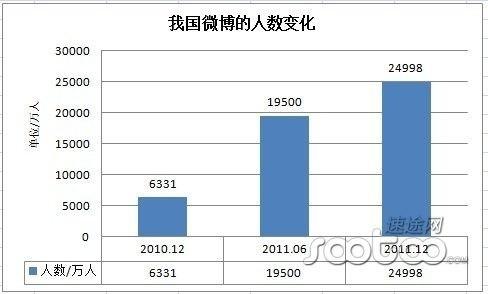 20120117_写真_中国_CNNIC_統計6