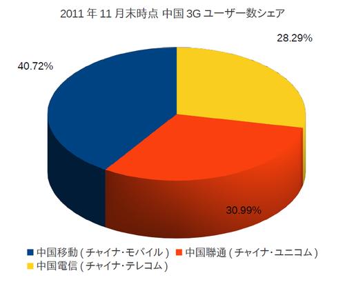 20111227_中国_携帯_3G_2