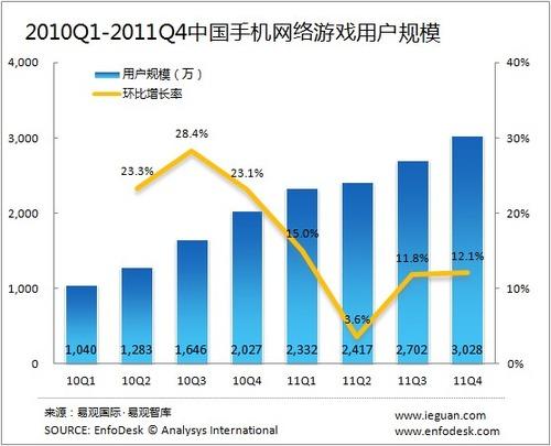 20120301_中国_携帯電話_オンラインゲーム_1