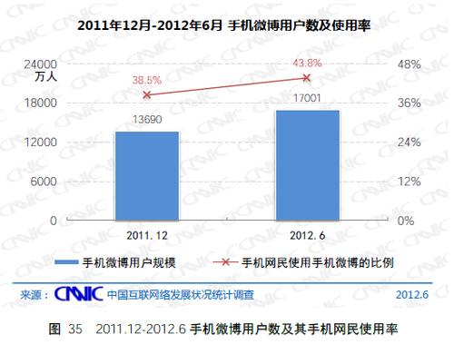 20120720_写真_中国_ネット_統計_5