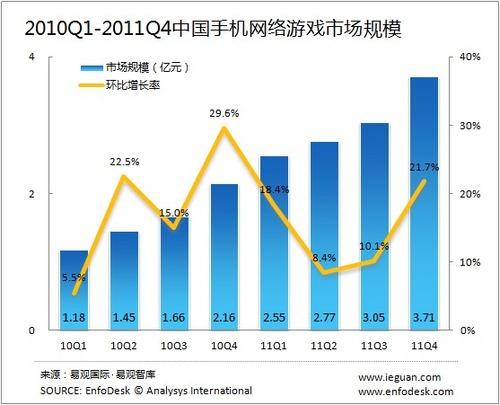 20120301_中国_携帯電話_オンラインゲーム_2