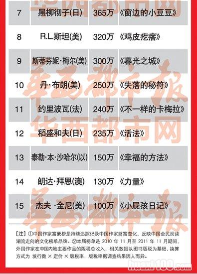 20111123_写真_中国_作家長者番付5