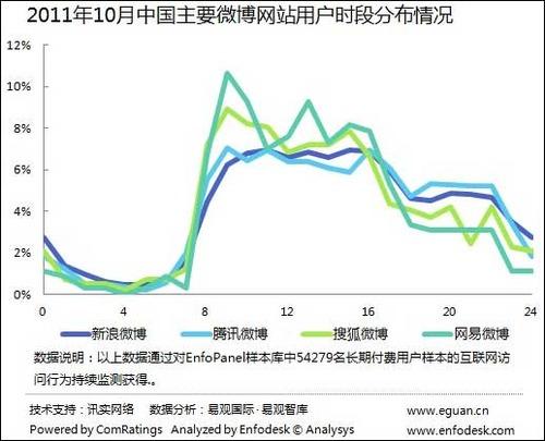 20111207_中国_マイクロブログ_微博_時間帯