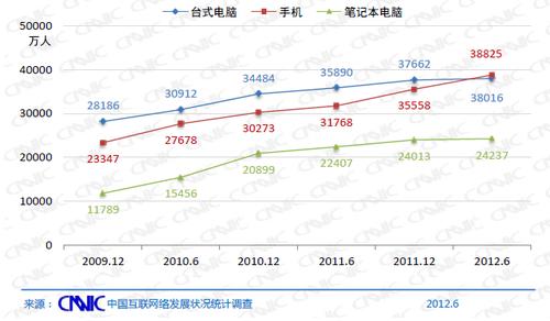 20120720_写真_中国_ネット_統計_3