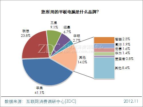 20121224_写真_中国_タブレット_3