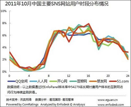 20111208_中国_SNS_時間帯別
