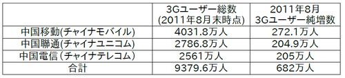 20110923_3G_2