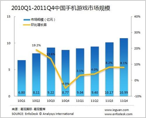 20120301_中国_携帯電話_オンラインゲーム_4