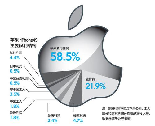 20111130_写真_iPhone_中国_税金