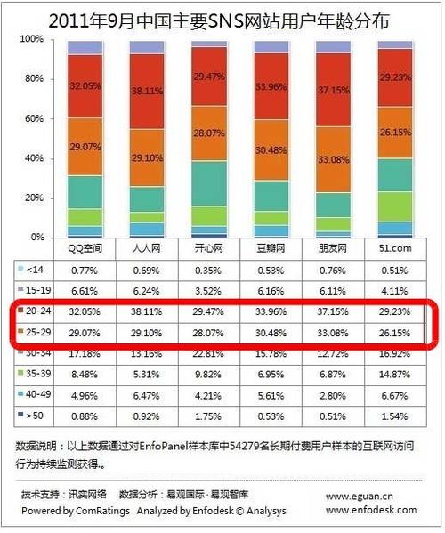 20111130_中国_SNS_年代別_年齢層