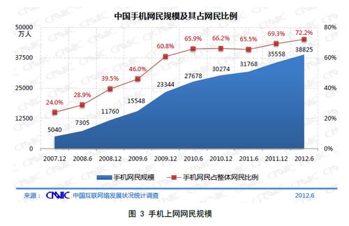 20120720_写真_中国_ネット_統計_2