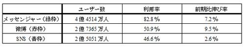 20120720_写真_中国_ネット_統計_7