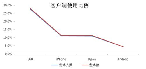20110225_micro_blog_graph4