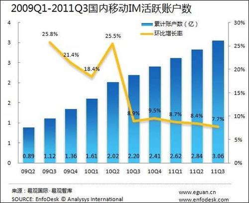 20111206_メッセンジャーソフト_中国_ユーザー数_2