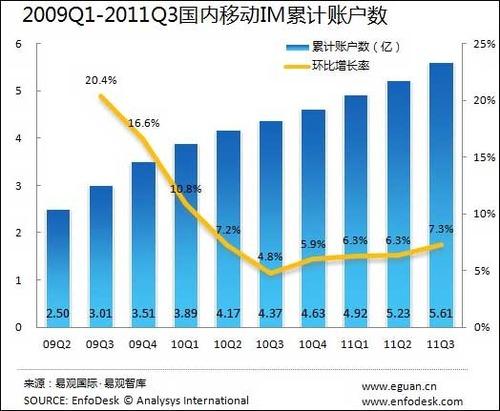 20111206_メッセンジャーソフト_中国_ユーザー数_1