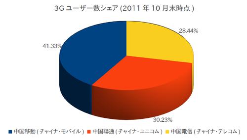 20111127_中国_携帯_3G_2