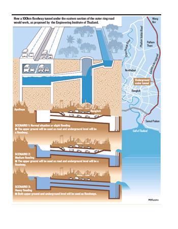 20111216_スーパー・トンネル_タイ_洪水対策