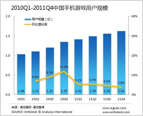 20120301_中国_携帯電話_オンラインゲーム_3