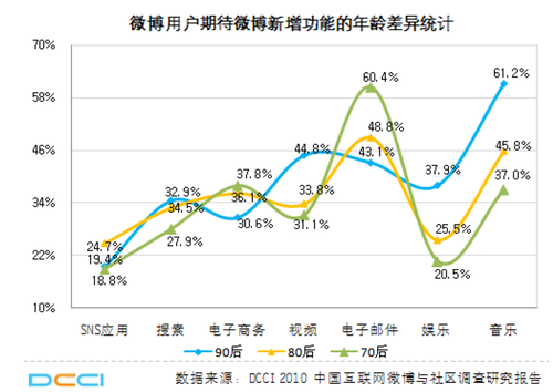 20110225_micro_blog_graph3