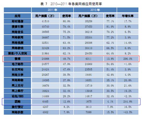 20120117_写真_中国_CNNIC_統計3