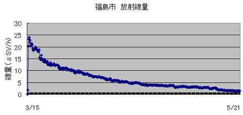fukushima5-21
