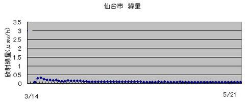 sendai5-21