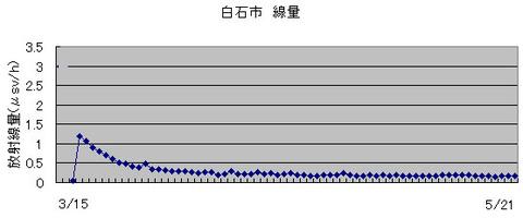 shiroishi5-21