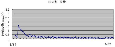 yamamoto5-21