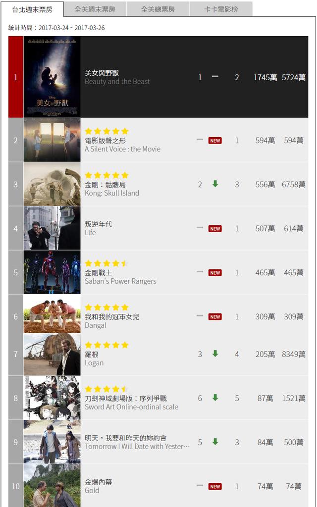 台北週末票房 電影排行榜