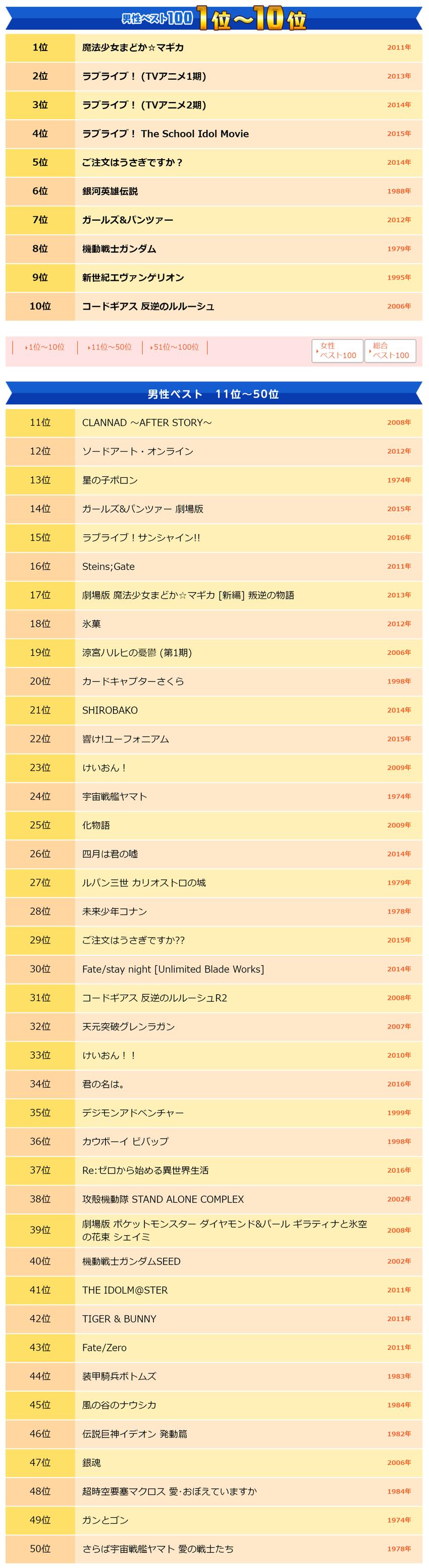 【男性ベスト100】ベスト・アニメ1_
