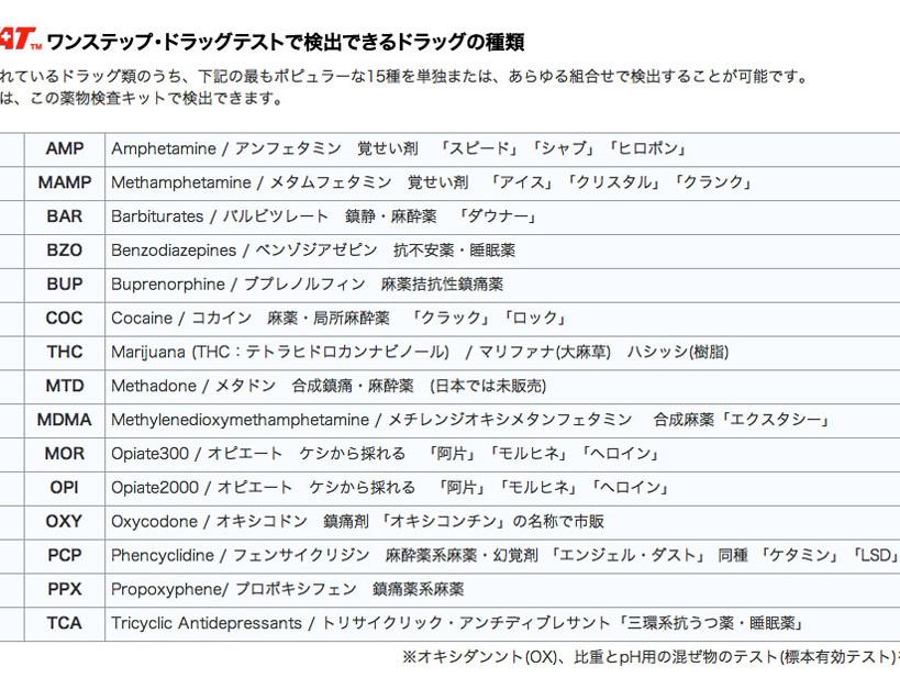 【楽天市場】薬物検査キット-  SWAB:SECURICO SHOP
