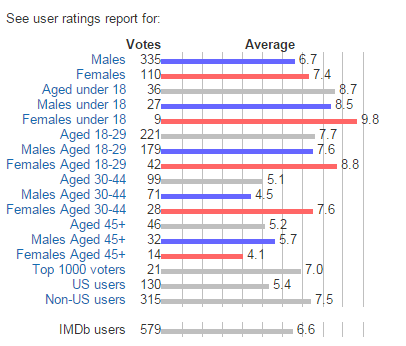 Unbroken  2014 I    User ratings
