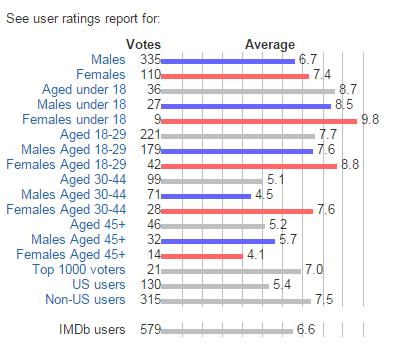 Unbroken  2014 I    User ratings