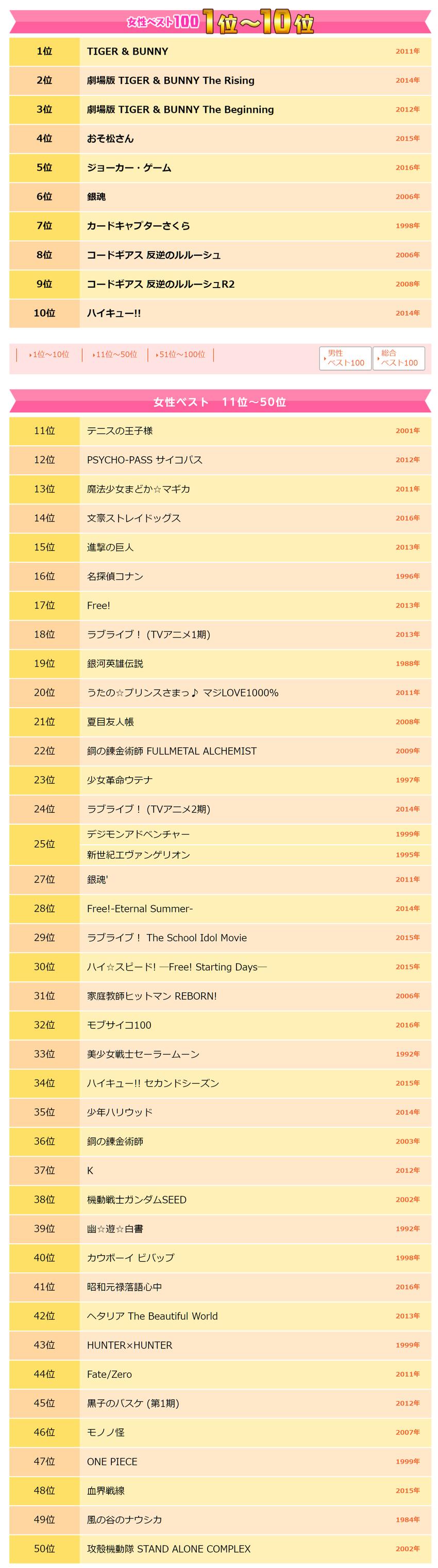 【女性ベスト100】ベスト・アニ