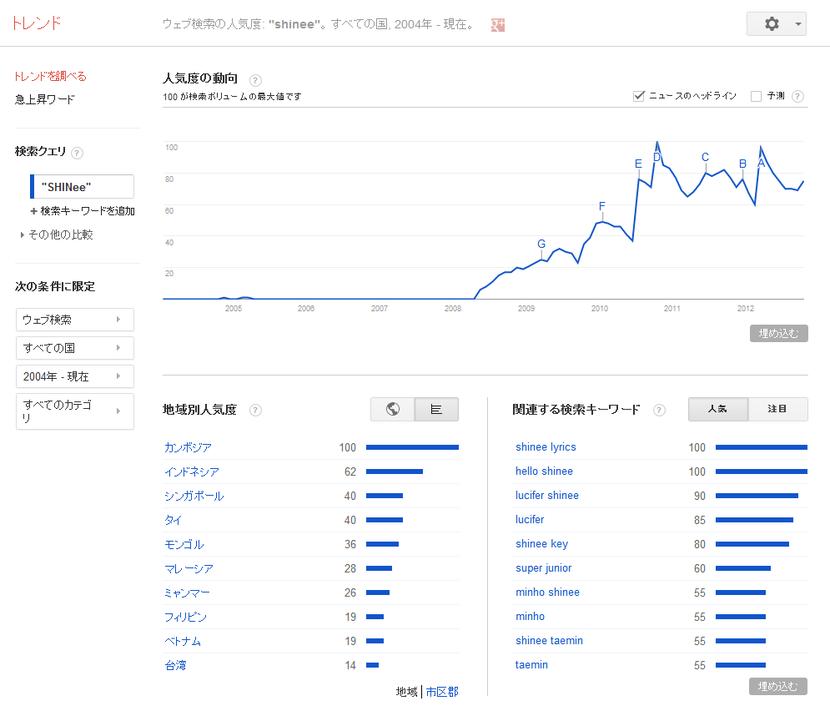 Google トレンド - ウェブ検索の人気度- -shinee