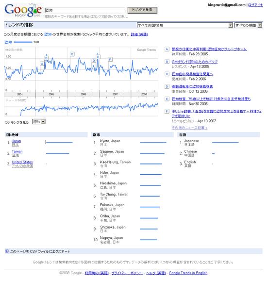 Google Trends: 認知