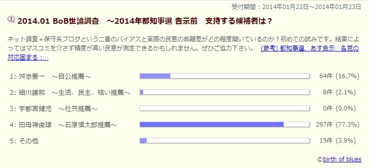 01 BoB世論調査