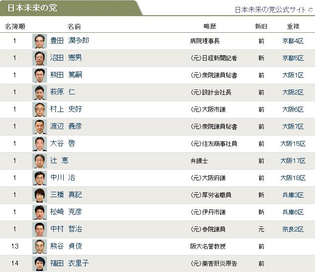朝日新聞デジタル:近畿ブロック - 候補者 - 第46回総選挙