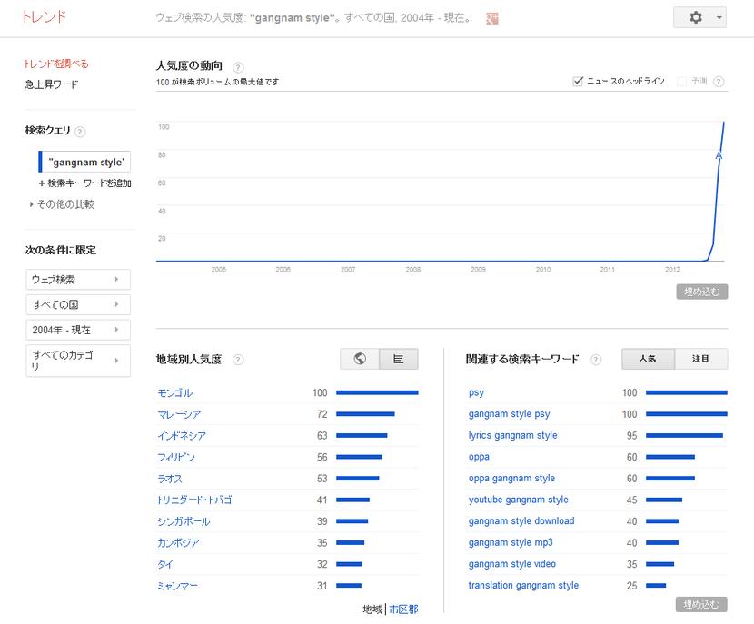Google トレンド - ウェブ検索の人気度- -gangnam style-