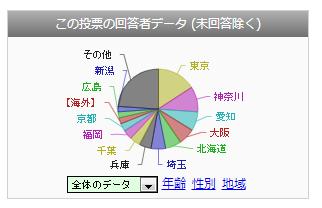 投票/アンケート   人気ブログランキング