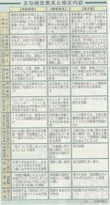 2005年度教科書検定