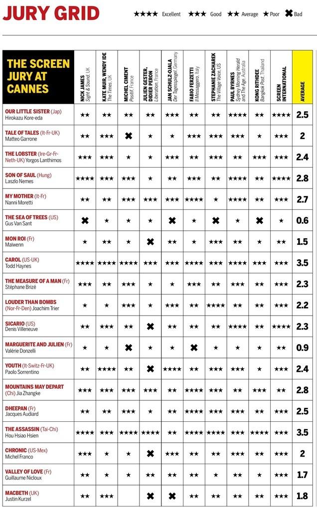 1219886_Screen-Cannes-2015-Jury-Grid