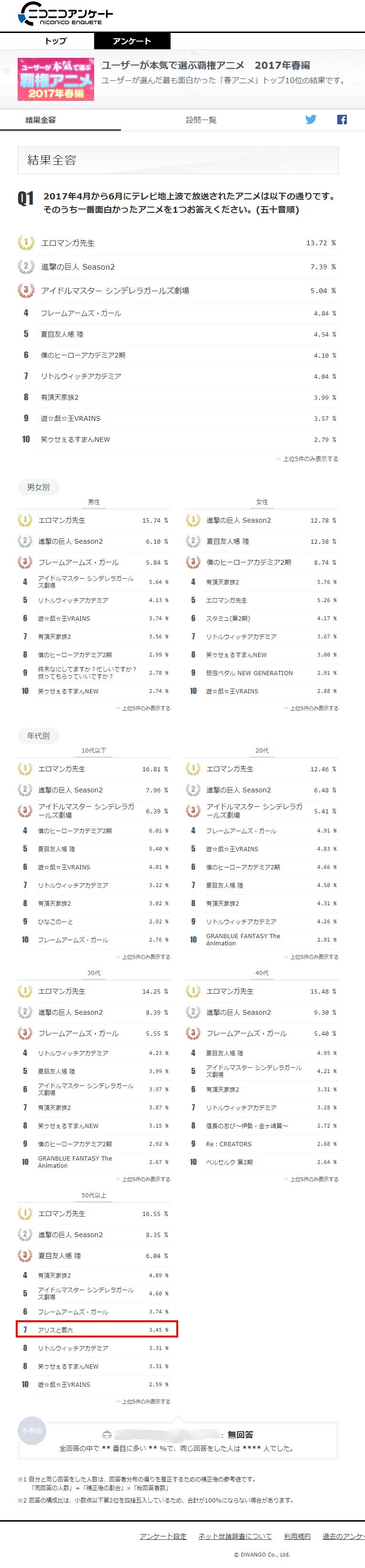 【結果】ユーザーが本気で選ぶ覇権アニメ 2017年春編
