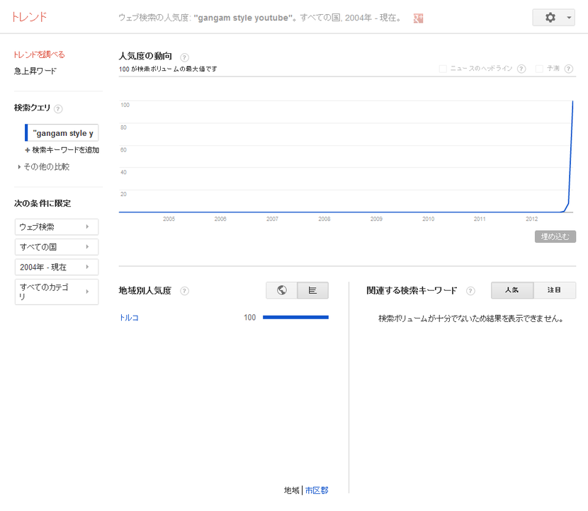 Google トレンド - ウェブ検索の人気度- -gangam style youtube-