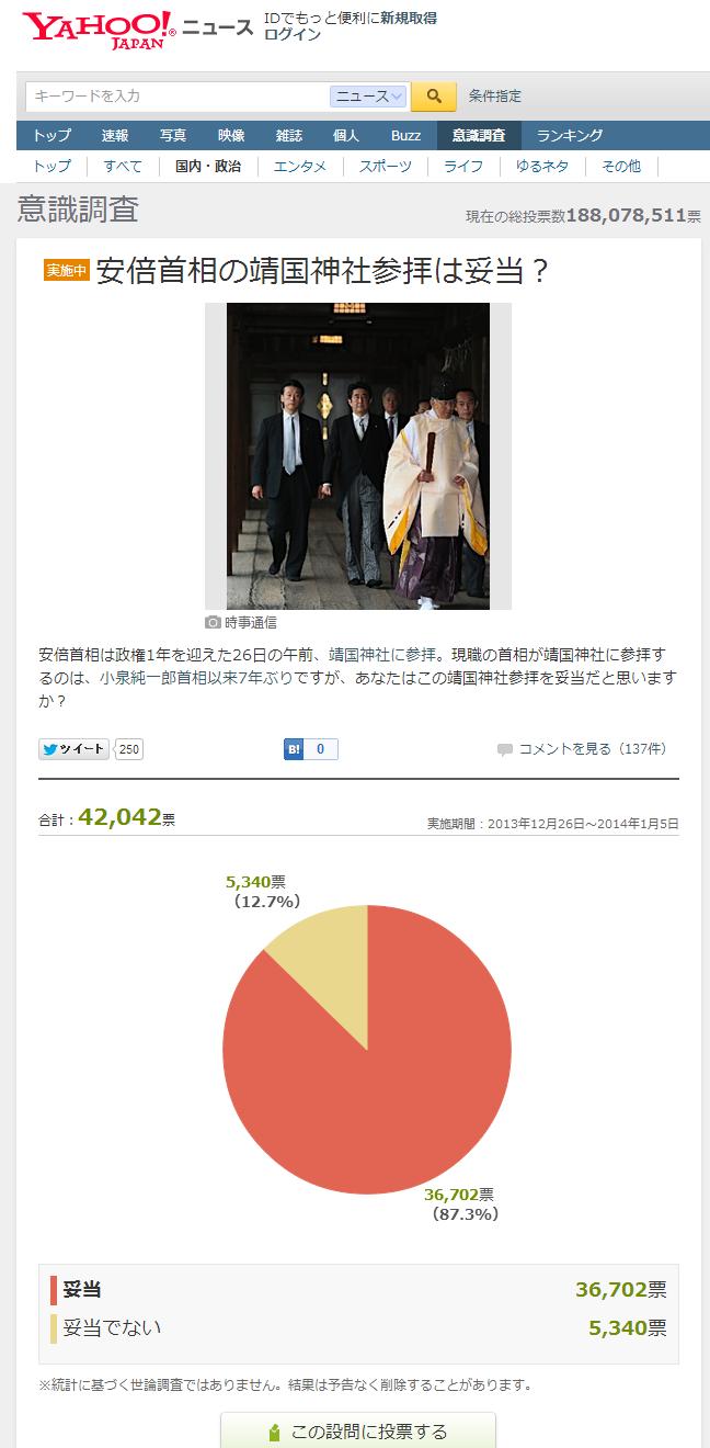 安倍首相の靖国神社参拝は妥当?   Yahoo ニュース 意識調査