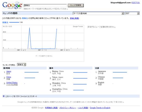 Google Trends: 国籍法 2007年