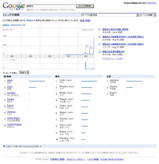 Google Trends: 国籍法 全ての期間