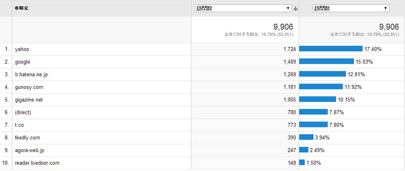 ランディング ページ   Google Analytics